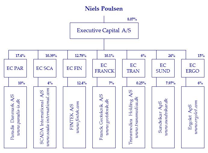 Investment-Portfolio